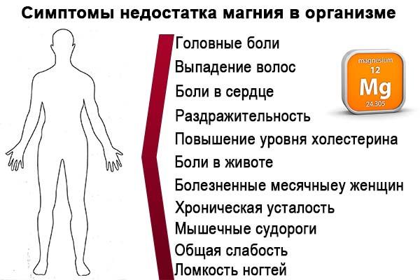 Симптоматика нехватки магния