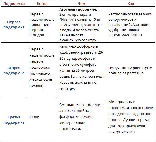 Этапы подкормки